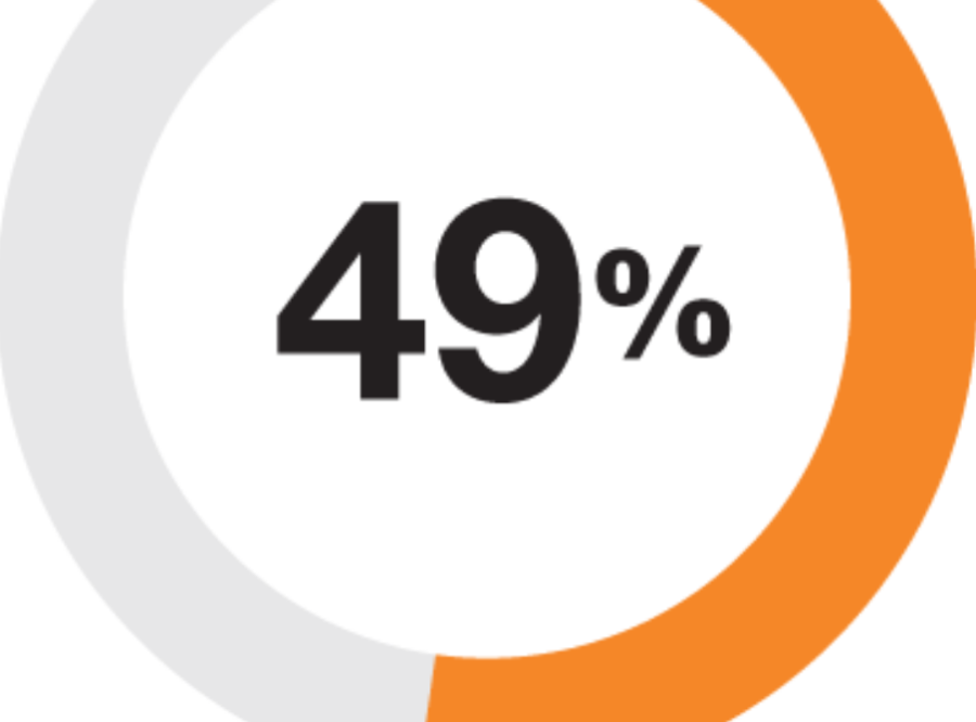 Only almost-50%?